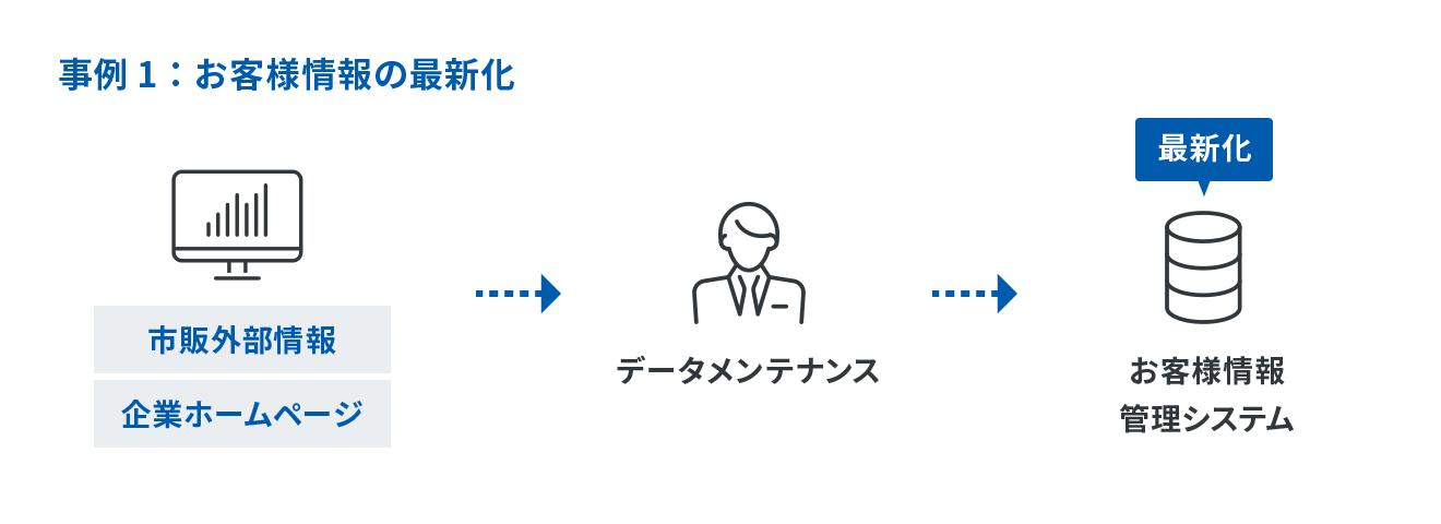 事例1:お客様情報の最新化