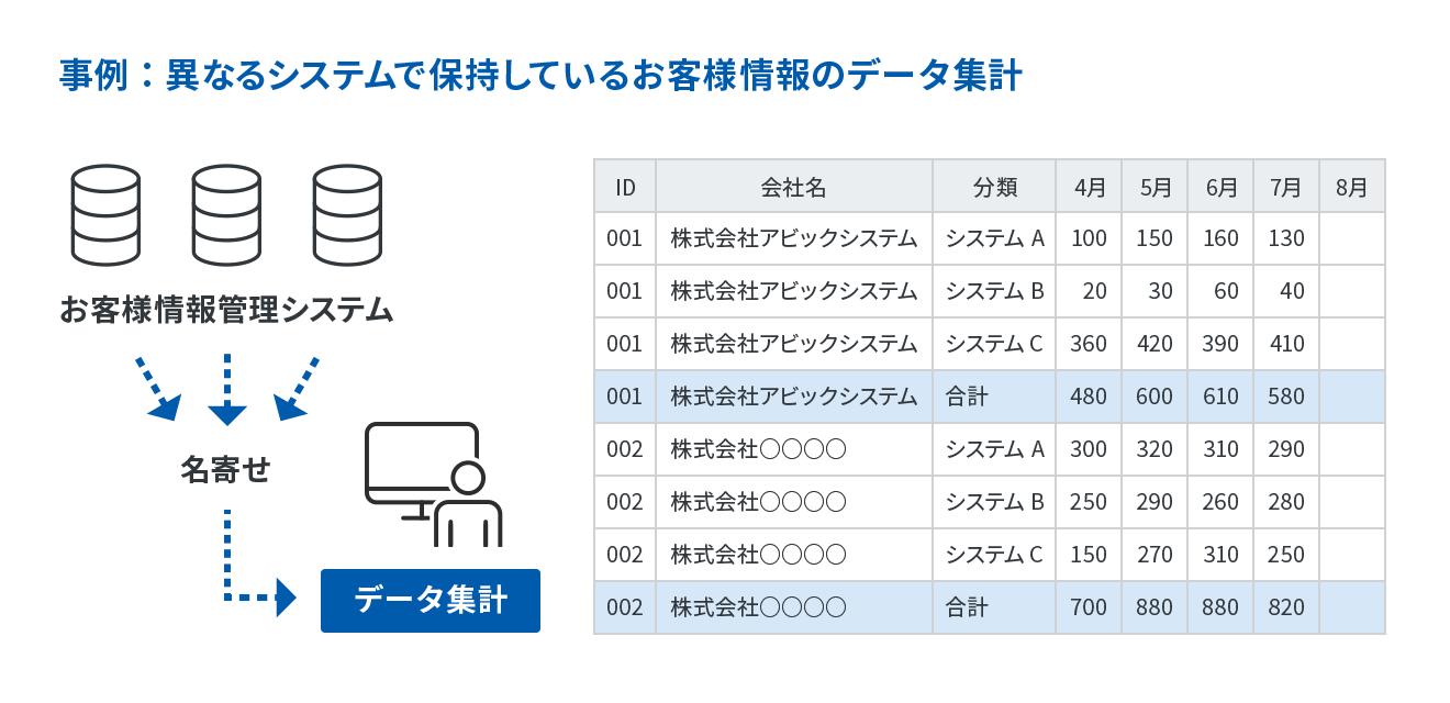事例:異なるシステムで保持しているお客様情報のデータ集計